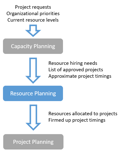 What is resource planning?