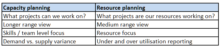 resource planning vs. capacity planning