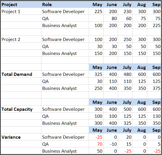 resource_capacity_planning_spreadsheet