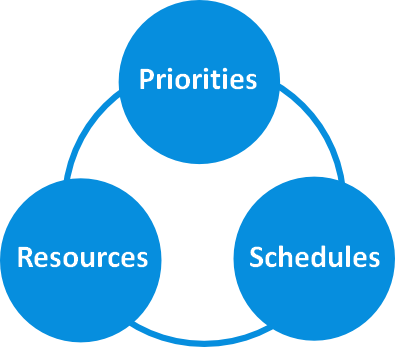 Multi project resource planning