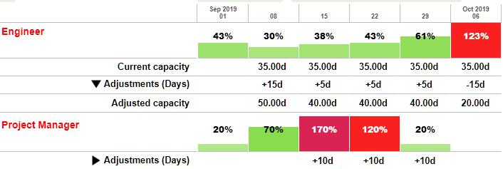 Capacity adjustments