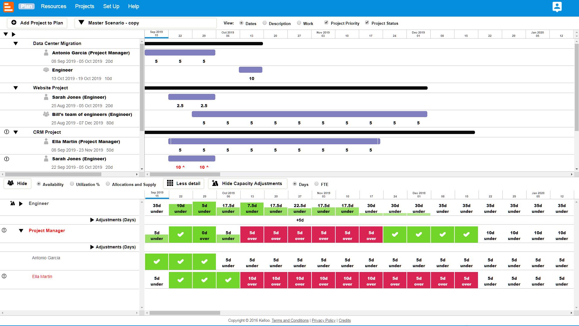 Resource utilization heat map