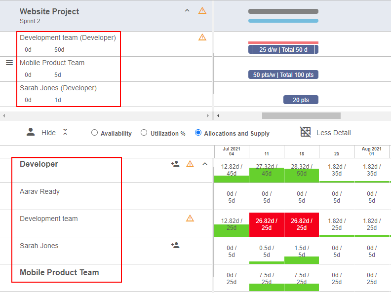 cross functional team allocate work