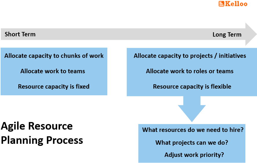 Agile resource planning process