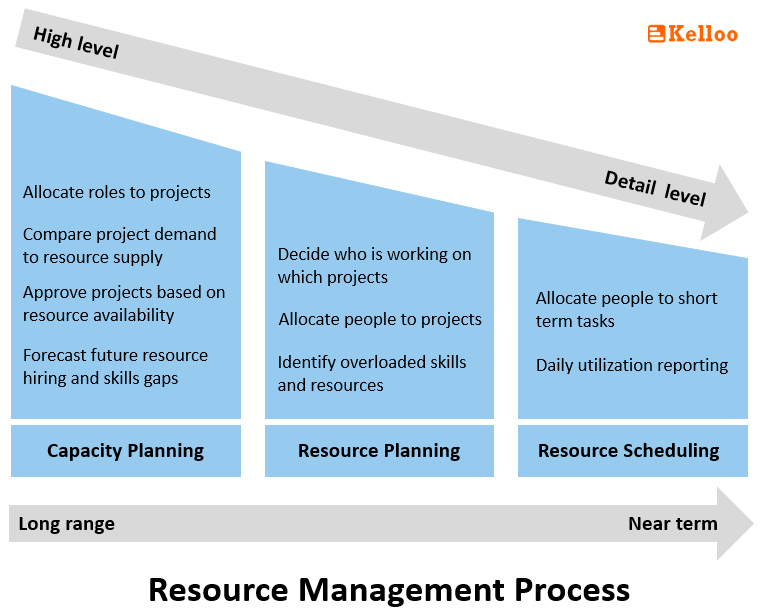 Resource Management Process Infographic