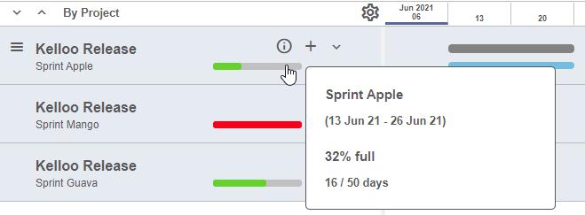 Sprint capacity indicator