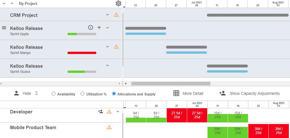 sprint capacity planning heat map